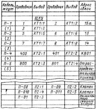 таблиц подключения внешних