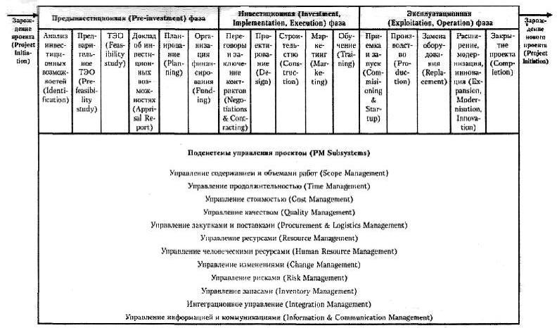 Тема № УПРАВЛЕНИЕ ПРОЕКТАМИ Принципиальная модель управления проектом