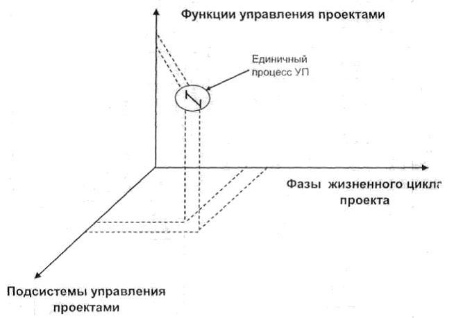 модель управления проектом