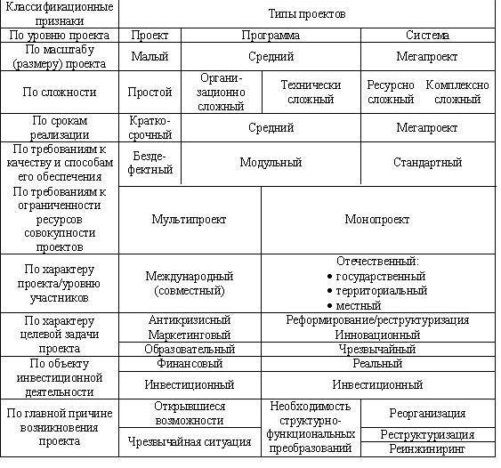 Классификация типов проектов