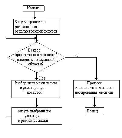 Схема управления асутп