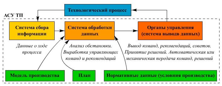 отправляясь адаптивные системы сбора информации программе принимают участие