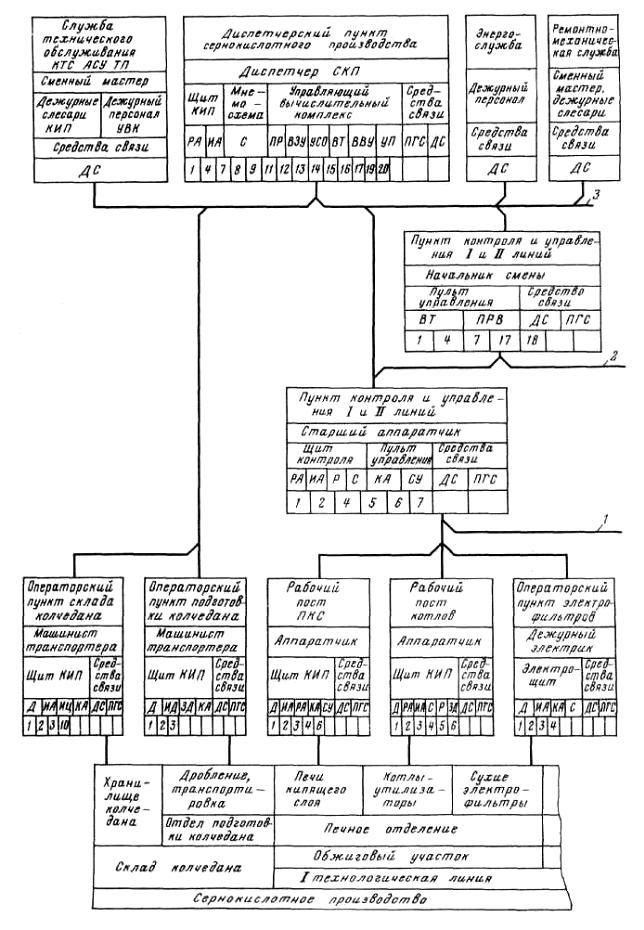 Фрагмент структурной схемы